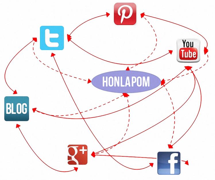 Honlap és a közösségi média kapcsolata